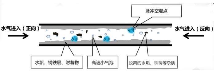 模具水路清洗机原理图