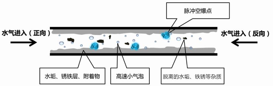 模具水路清洗机原理